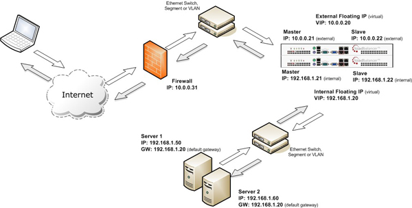 Network Address Translation (NAT) load balancing method