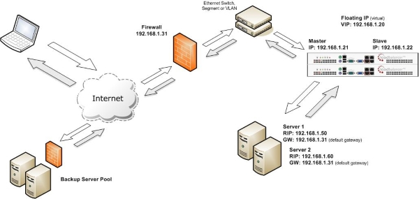 Source Network Address Translation (SNAT) load balancing method