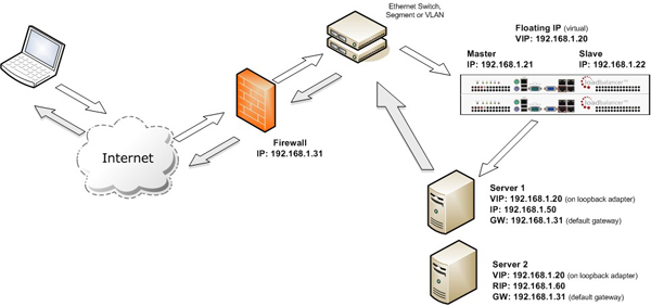 Direct Routing load balancing method